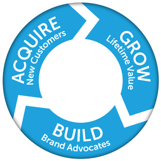 Marketing-Math-That-Adds-Up-for-Tomorrows-Marketer-Acquire-Grow-Build
